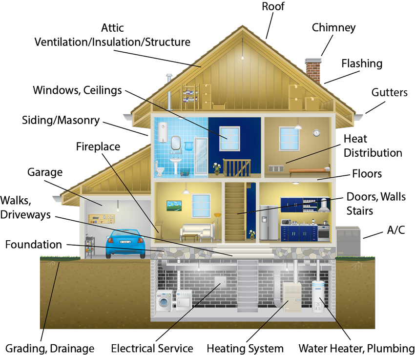 Veriguard Home Inspection services